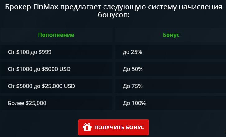 finmax-Бонусы