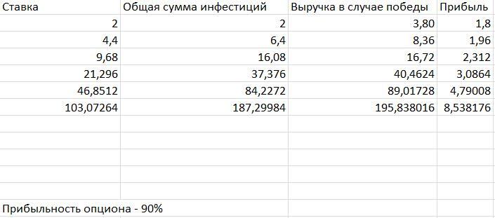 Расчет ставок на 90% опционе по стратегии мартингейл